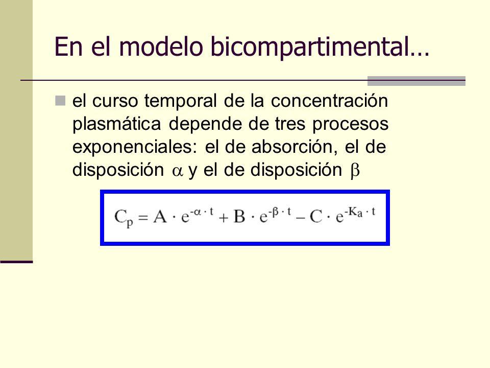 En el modelo bicompartimental…