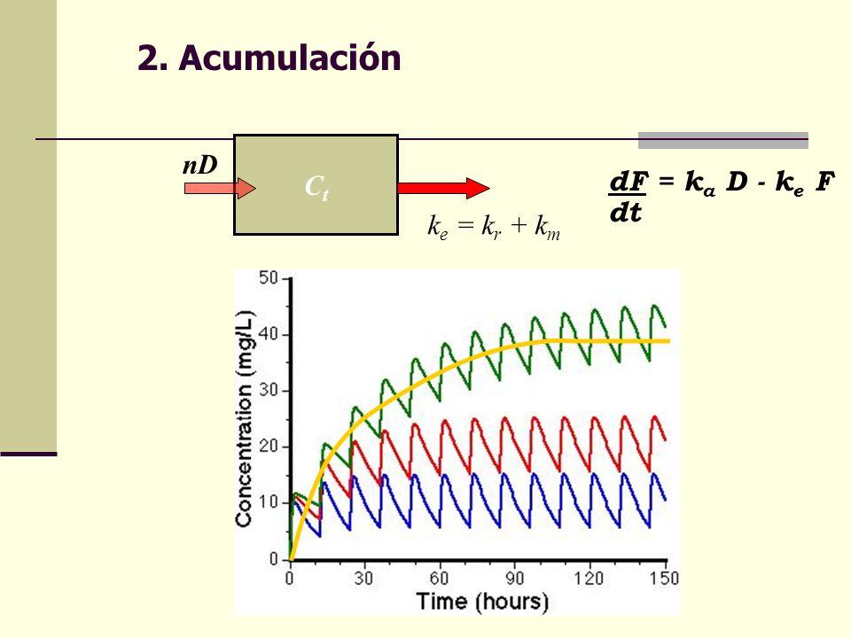 2. Acumulación Ct nD dF = ka D - ke F dt ke = kr + km