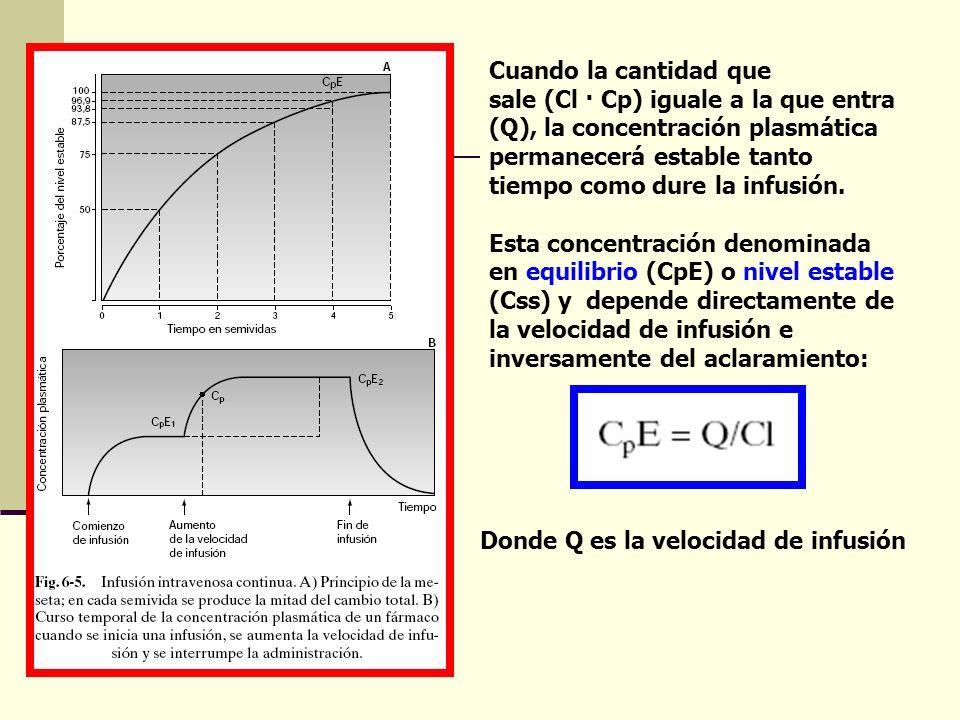 Cuando la cantidad que sale (Cl · Cp) iguale a la que entra.