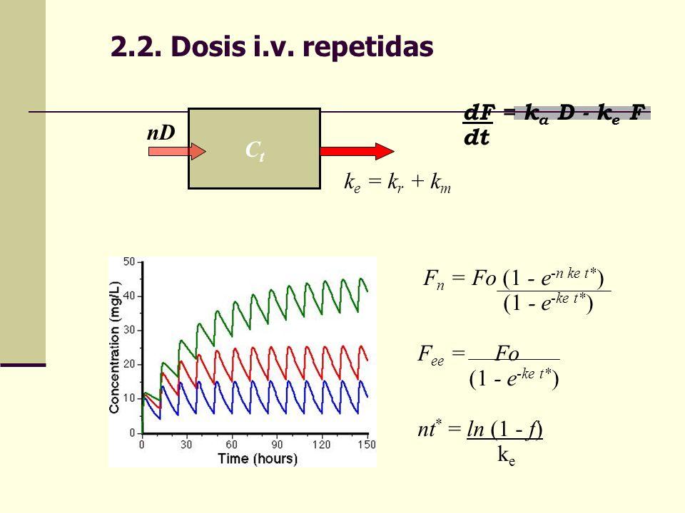 2.2. Dosis i.v. repetidas dF = ka D - ke F dt nD Ct ke = kr + km