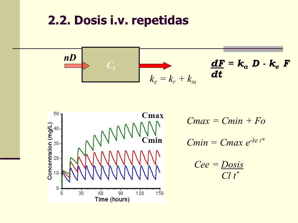2.2. Dosis i.v. repetidas nD Ct dF = ka D - ke F dt ke = kr + km
