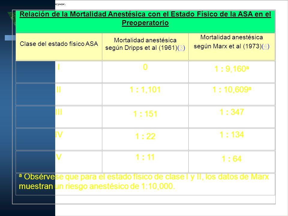 Relación de la Mortalidad Anestésica con el Estado Físico de la ASA en el Preoperatorio