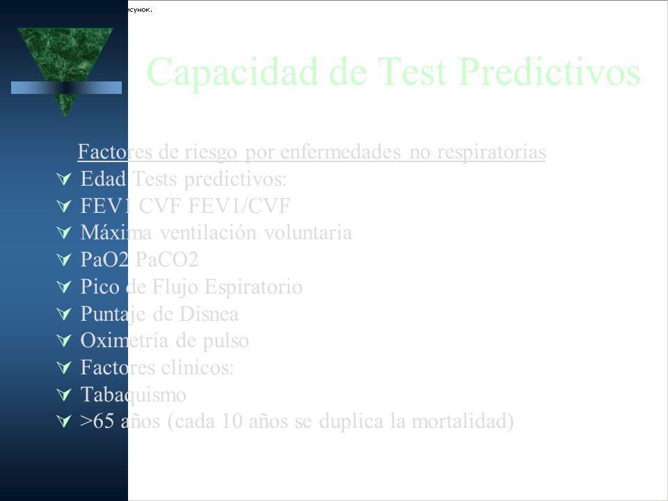 Capacidad de Test Predictivos