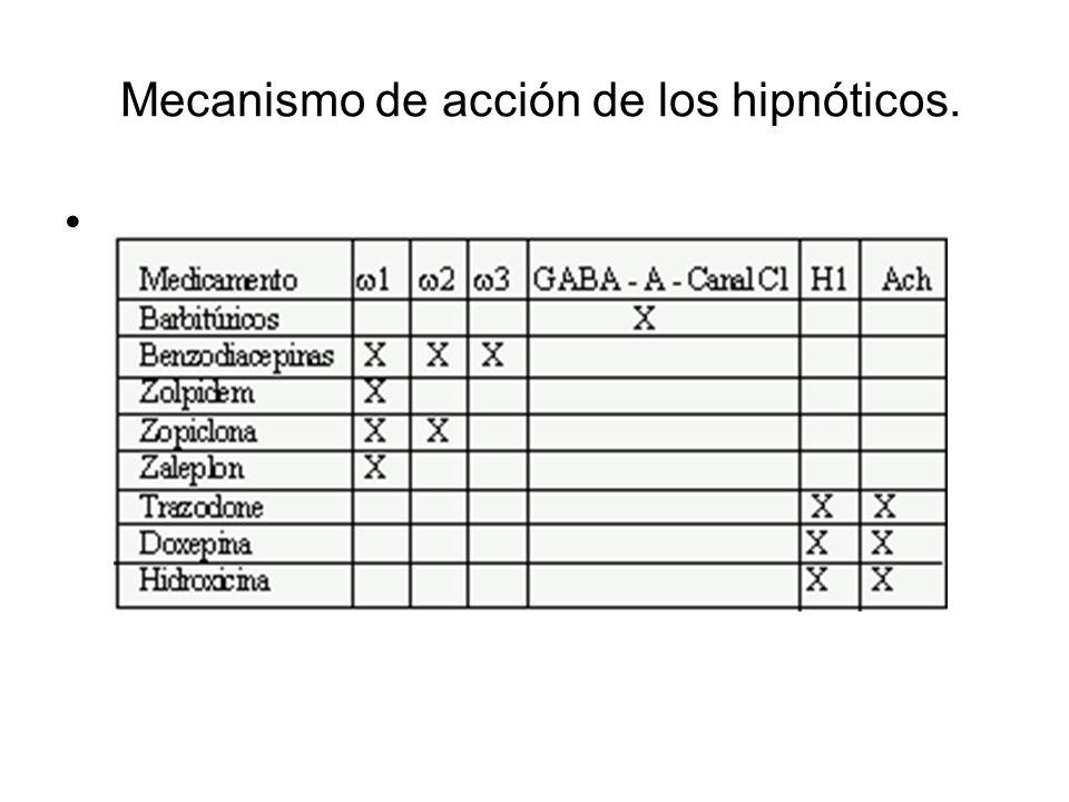 Mecanismo de acción de los hipnóticos.