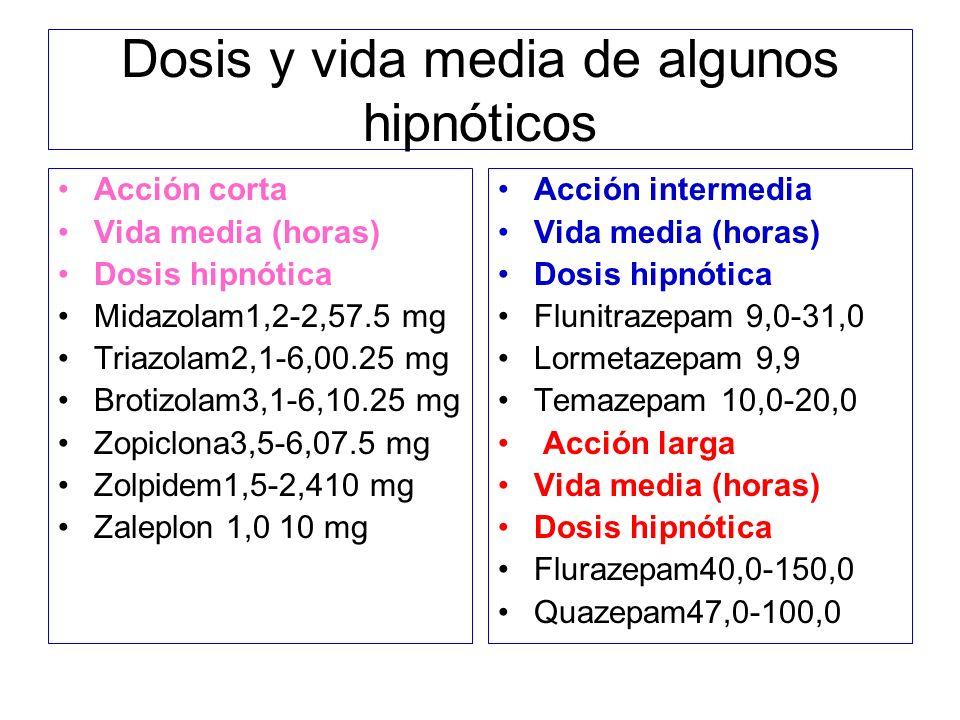 Dosis y vida media de algunos hipnóticos