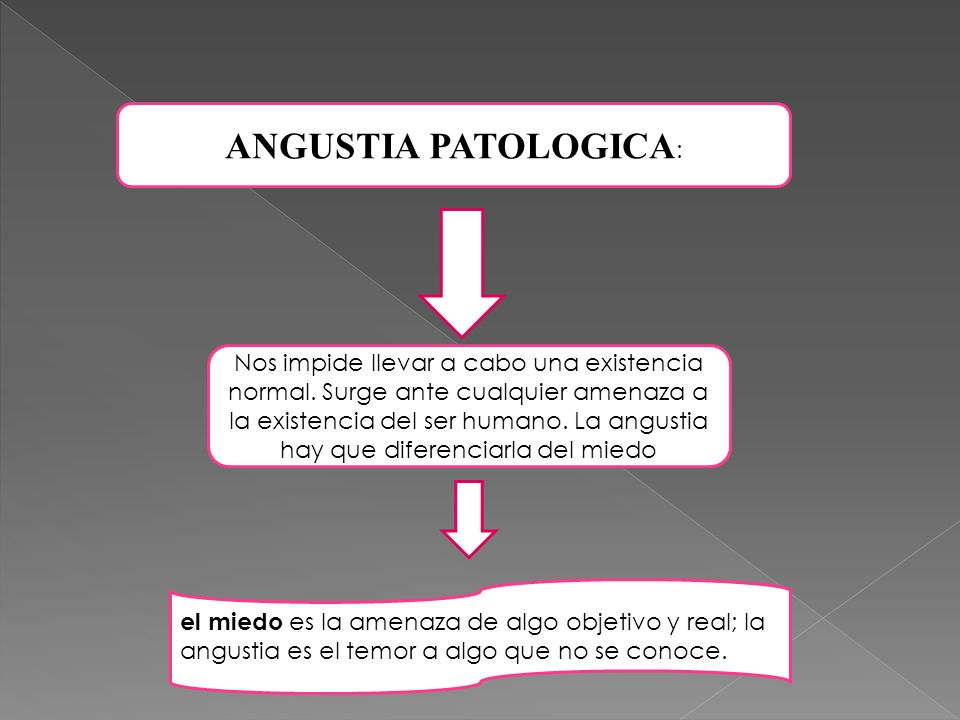 ANGUSTIA PATOLOGICA: