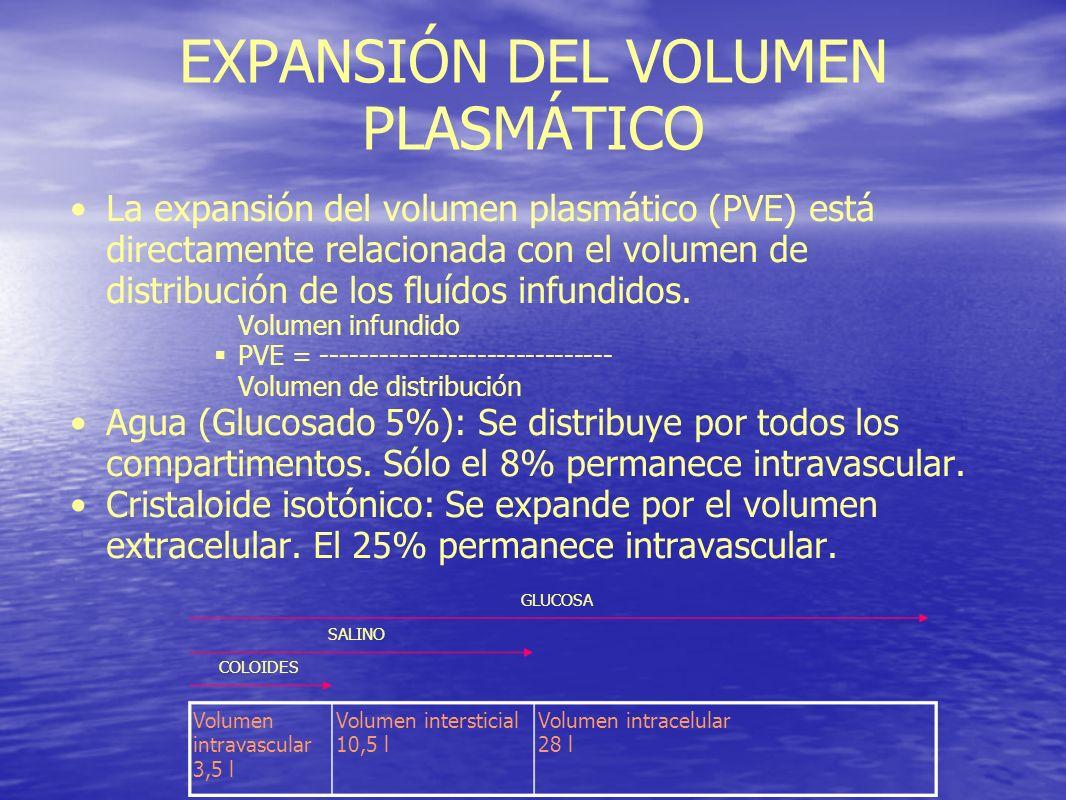 EXPANSIÓN DEL VOLUMEN PLASMÁTICO
