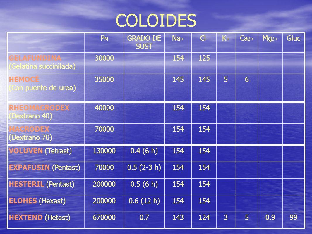 COLOIDES PM GRADO DE SUST Na+ Cl- K+ Ca2+ Mg2+ Gluc GELAFUNDINA