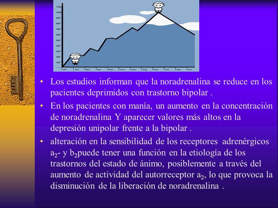 Los estudios informan que la noradrenalina se reduce en los pacientes deprimidos con trastorno bipolar .