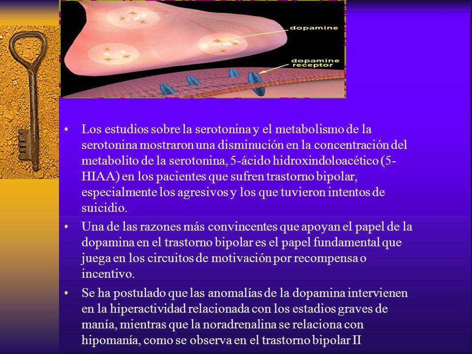 Los estudios sobre la serotonina y el metabolismo de la serotonina mostraron una disminución en la concentración del metabolito de la serotonina, 5-ácido hidroxindoloacético (5-HIAA) en los pacientes que sufren trastorno bipolar, especialmente los agresivos y los que tuvieron intentos de suicidio.