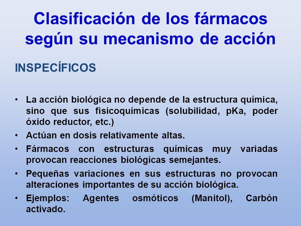 Clasificación de los fármacos según su mecanismo de acción