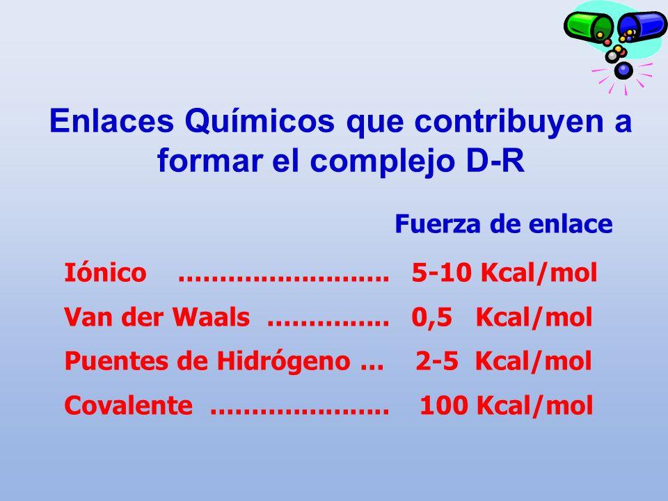 Enlaces Químicos que contribuyen a formar el complejo D-R