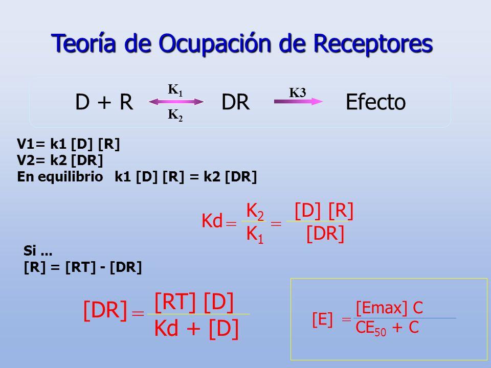 Teoría de Ocupación de Receptores
