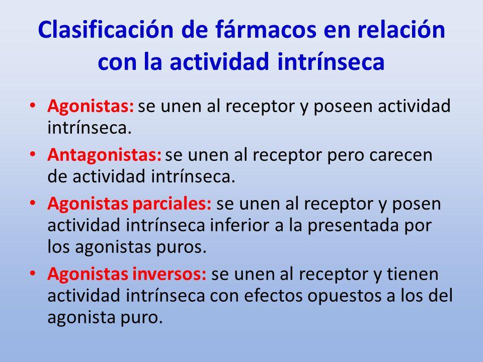 Clasificación de fármacos en relación con la actividad intrínseca