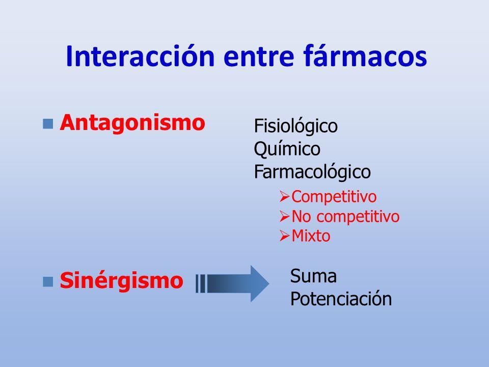 Interacción entre fármacos