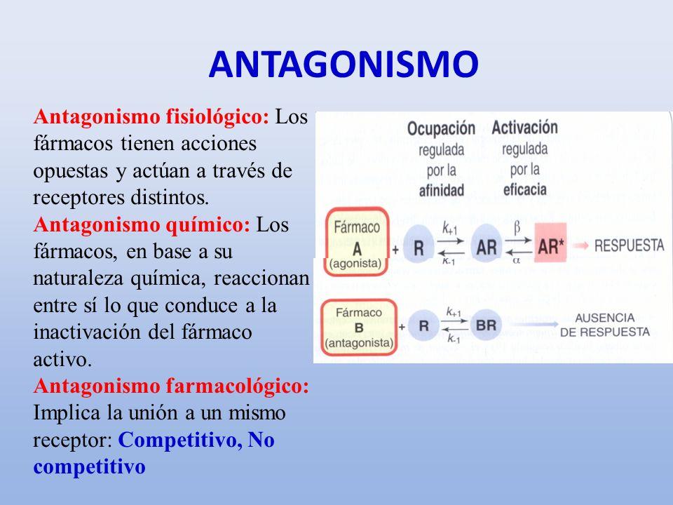 ANTAGONISMOAntagonismo fisiológico: Los fármacos tienen acciones opuestas y actúan a través de receptores distintos.