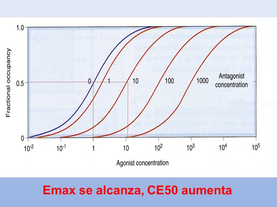 Emax se alcanza, CE50 aumenta