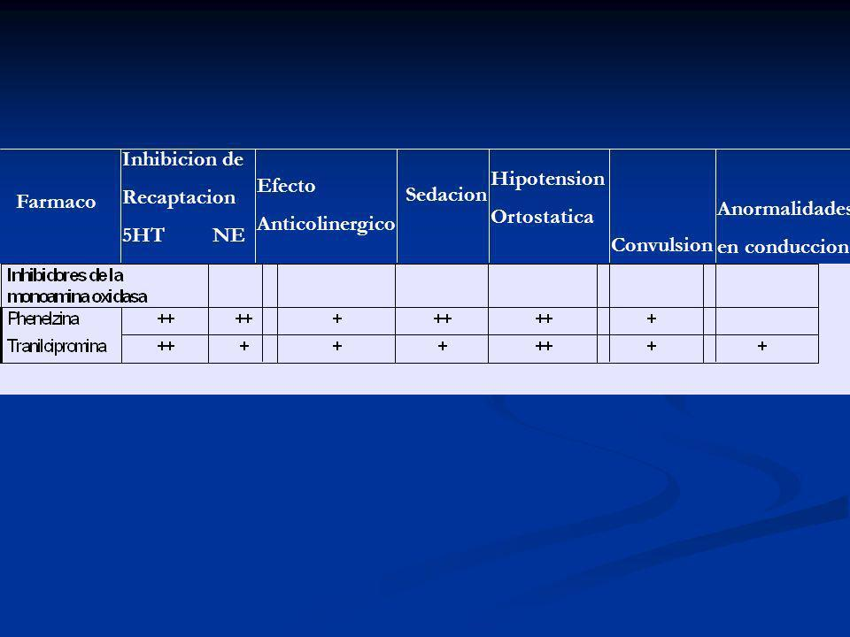 Inhibicion de Recaptacion. 5HT NE. Hipotension. Ortostatica. Efecto. Anticolinergico. Sedacion.