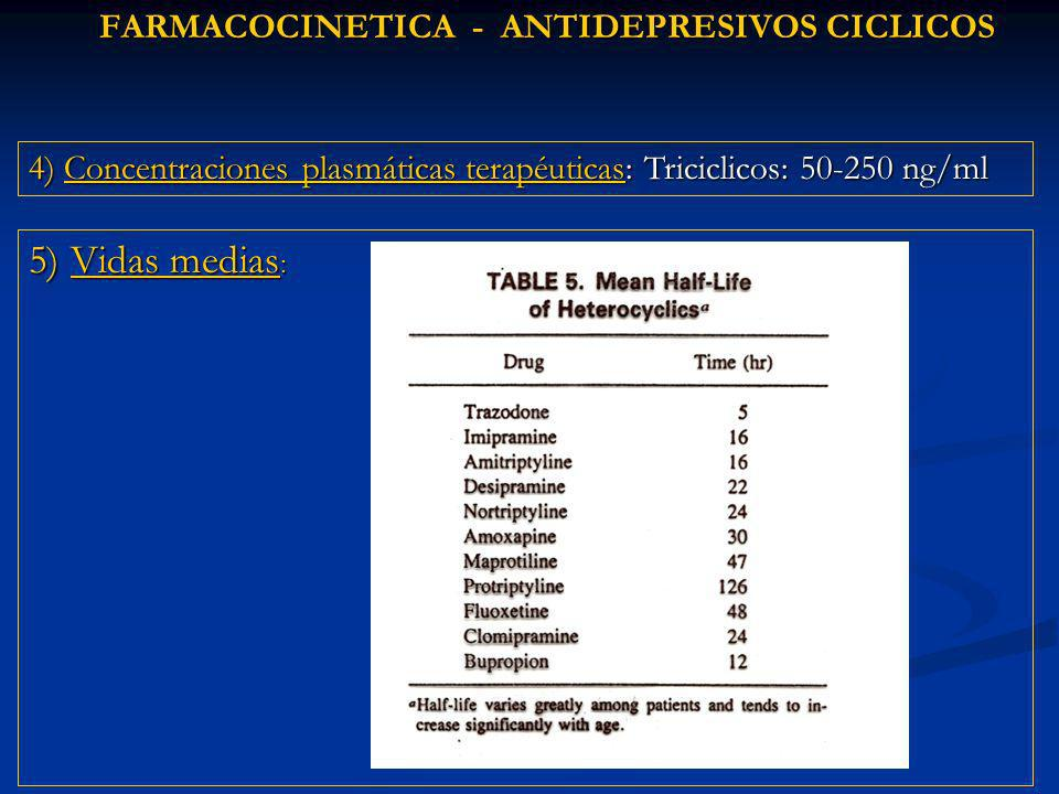 FARMACOCINETICA - ANTIDEPRESIVOS CICLICOS