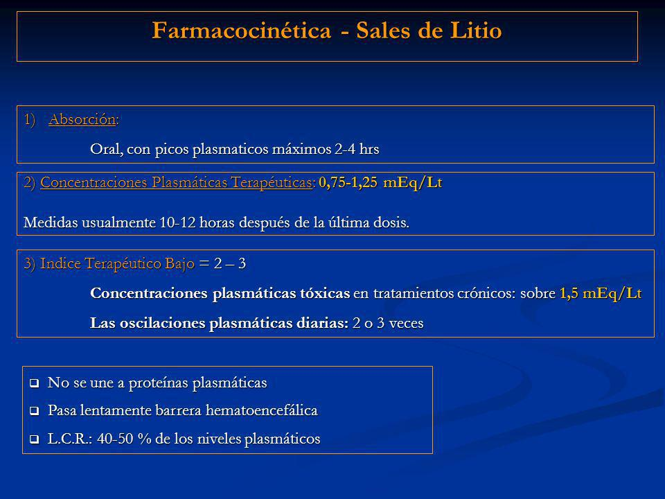 Farmacocinética - Sales de Litio