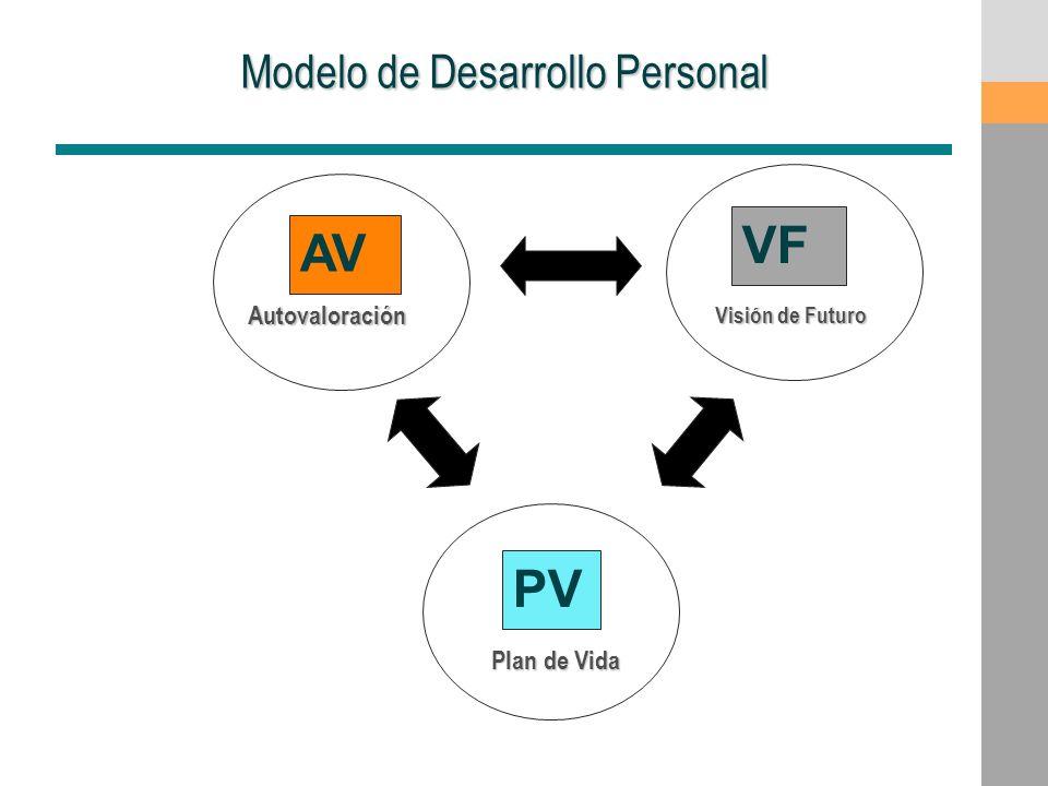 Modelo de Desarrollo Personal