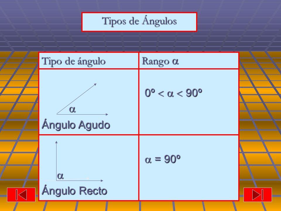 Tipos de Ángulos Tipo de ángulo Rango   Ángulo Agudo 0º    90º Ángulo Recto  = 90º