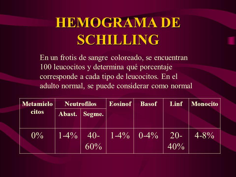 HEMOGRAMA DE SCHILLING