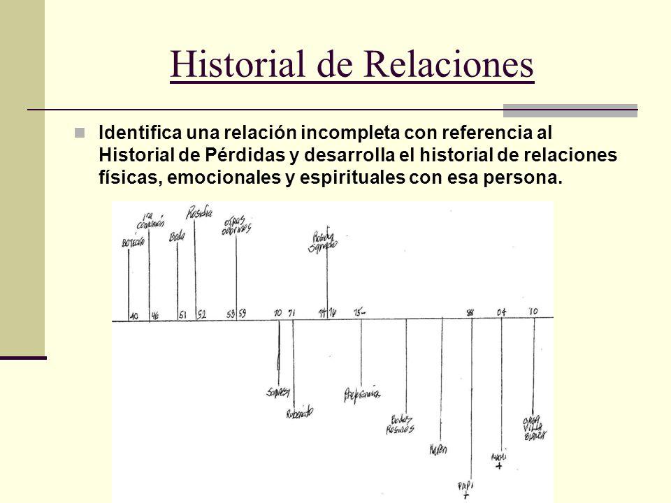 Historial de Relaciones