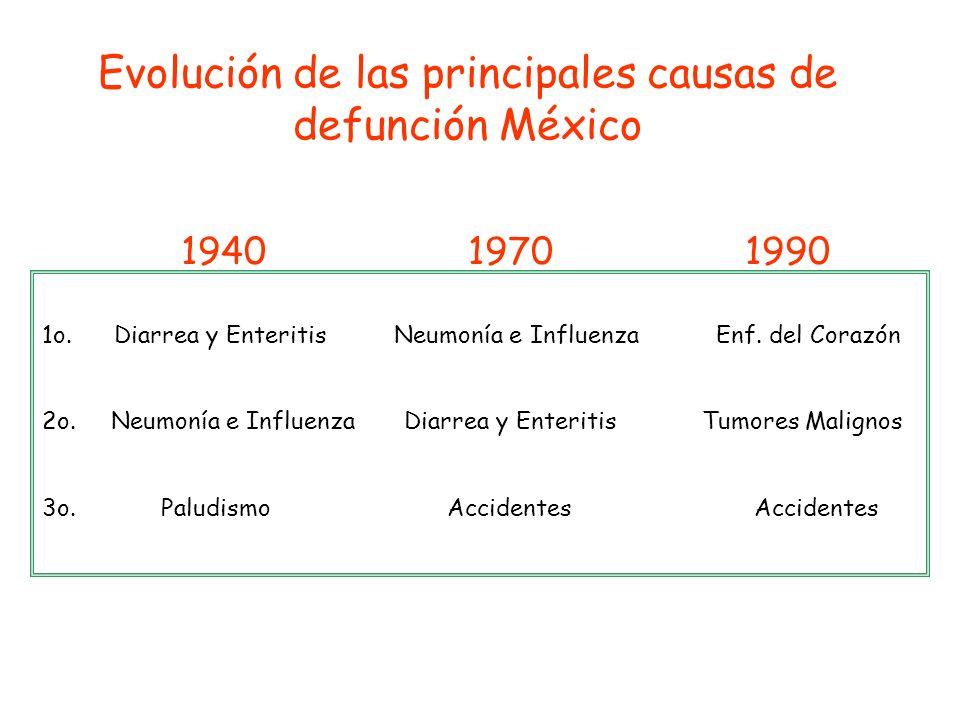 Evolución de las principales causas de defunción México