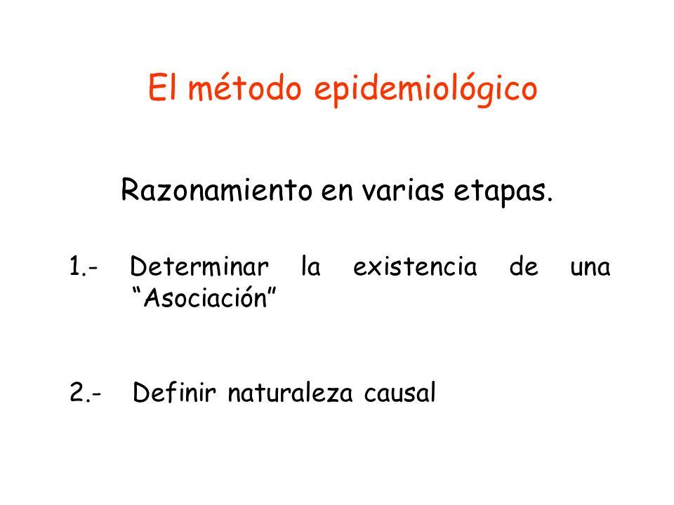 El método epidemiológico