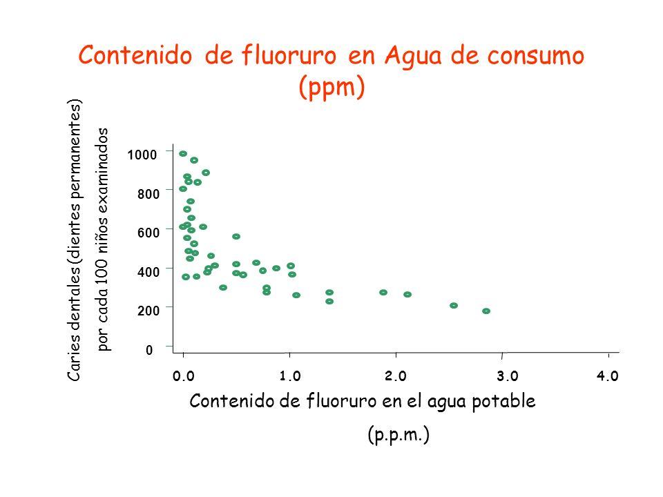 Contenido de fluoruro en Agua de consumo (ppm)