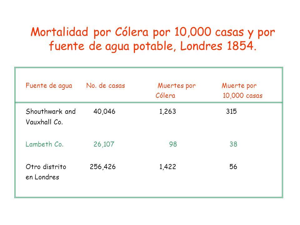 Mortalidad por Cólera por 10,000 casas y por fuente de agua potable, Londres 1854.