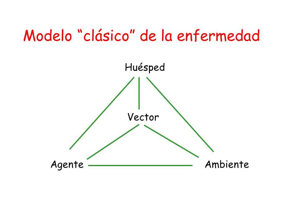 Modelo clásico de la enfermedad