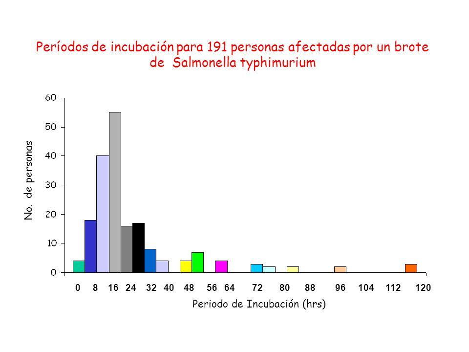 Períodos de incubación para 191 personas afectadas por un brote de Salmonella typhimurium
