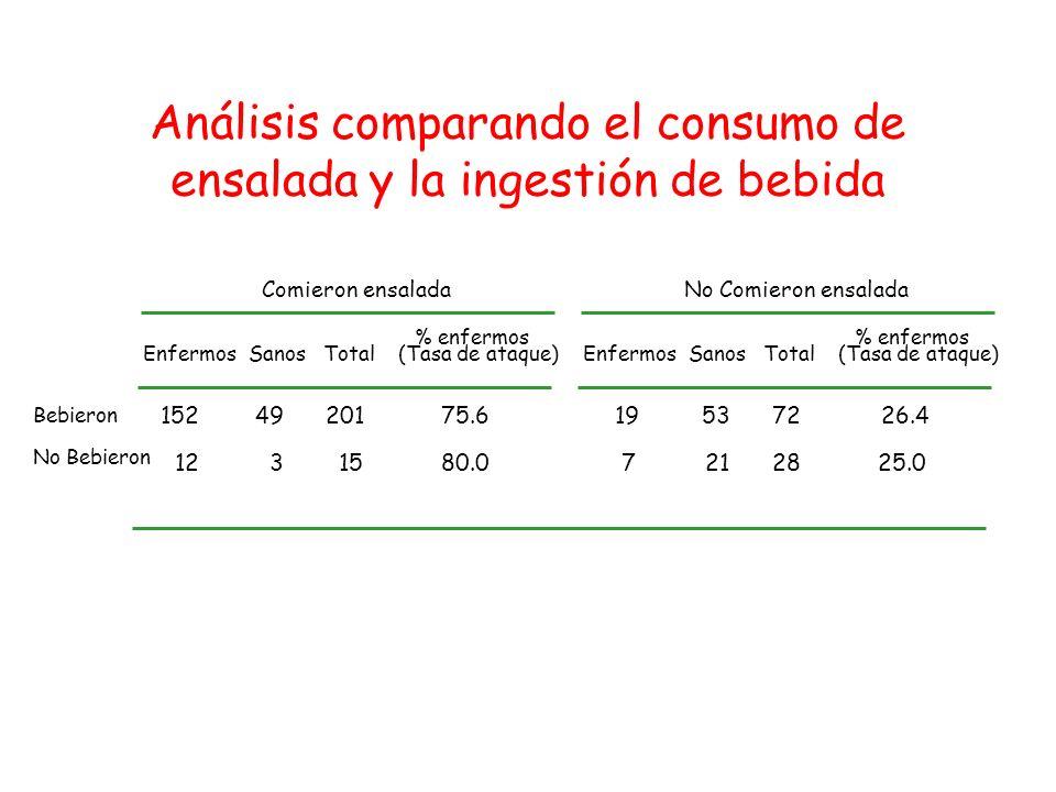 Análisis comparando el consumo de ensalada y la ingestión de bebida