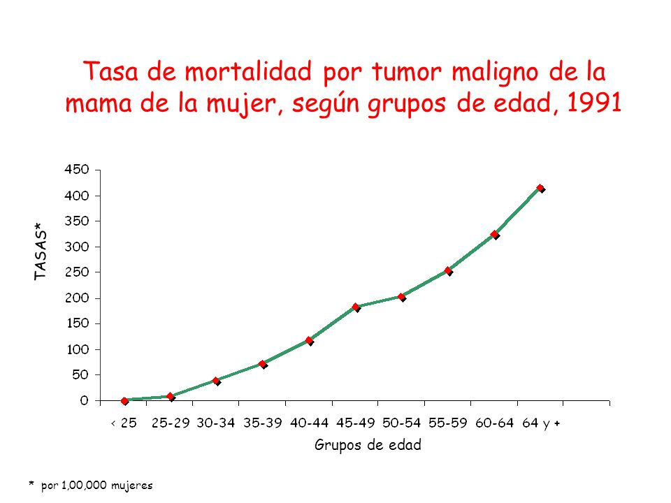Tasa de mortalidad por tumor maligno de la mama de la mujer, según grupos de edad, 1991