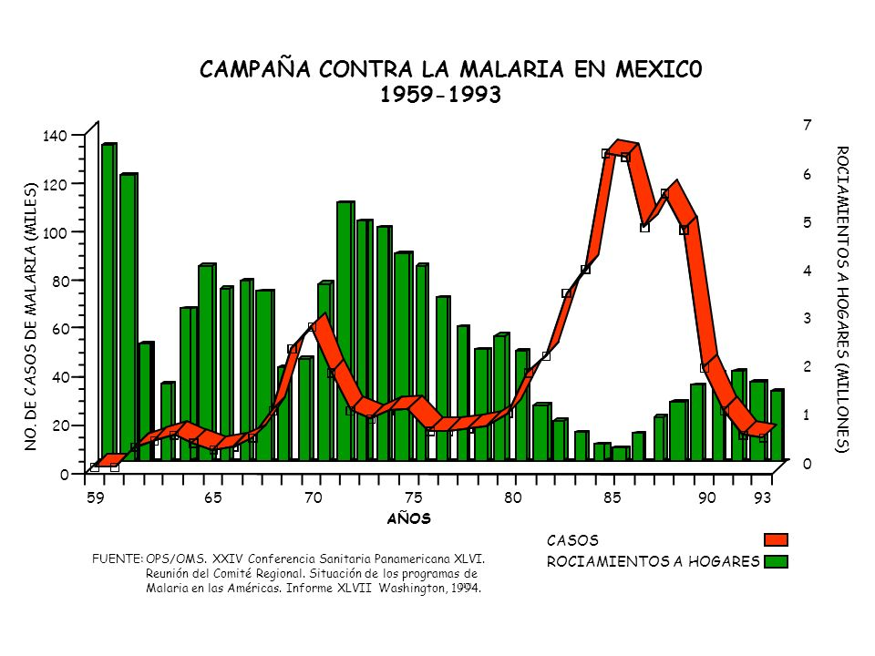 CAMPAÑA CONTRA LA MALARIA EN MEXIC0 1959-1993
