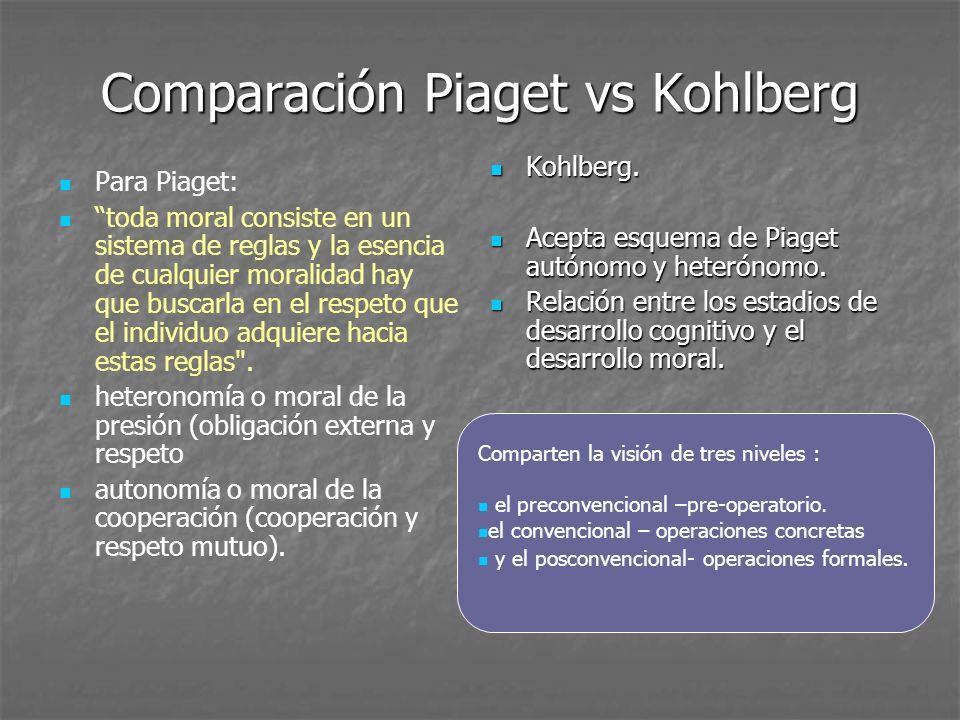 Comparación Piaget vs Kohlberg