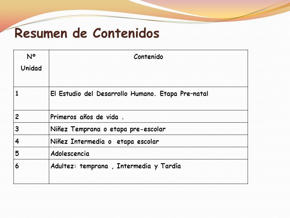 Resumen de Contenidos Nº Unidad Contenido 1
