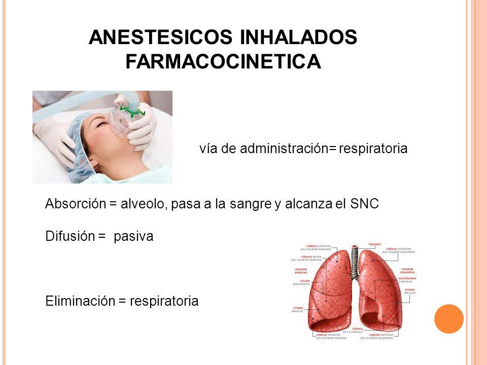 ANESTESICOS INHALADOS FARMACOCINETICA