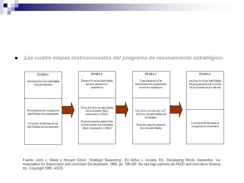 Las cuatro etapas instruccionales del programa de razonamiento estratégico.