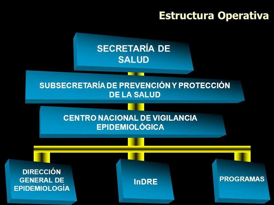 Estructura Operativa SECRETARÍA DE SALUD