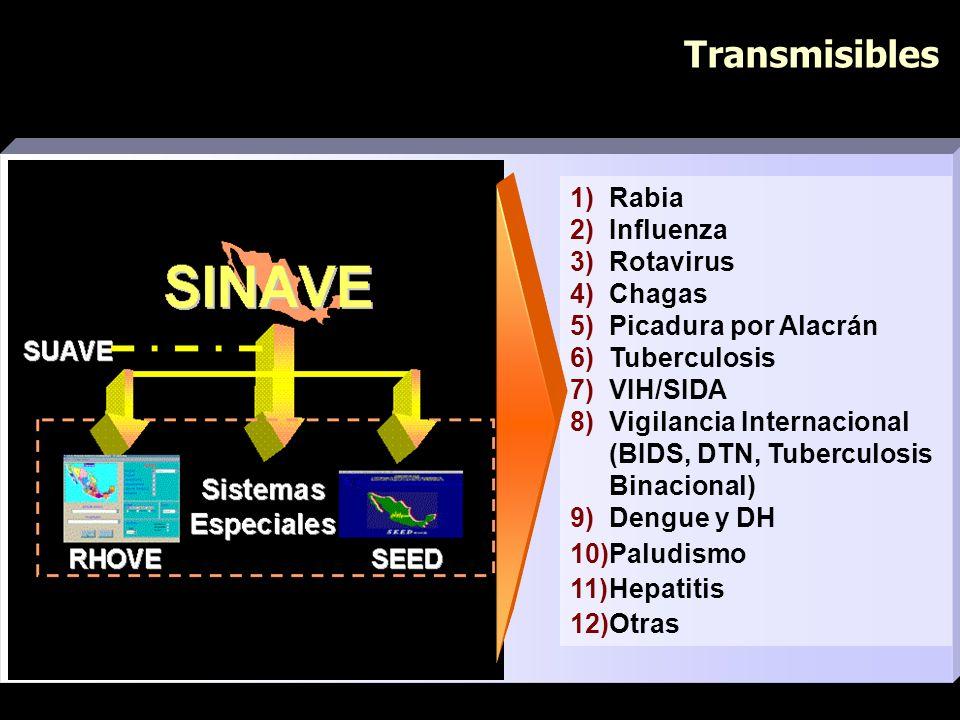 Transmisibles 1) Rabia 2) Influenza 3) Rotavirus 4) Chagas