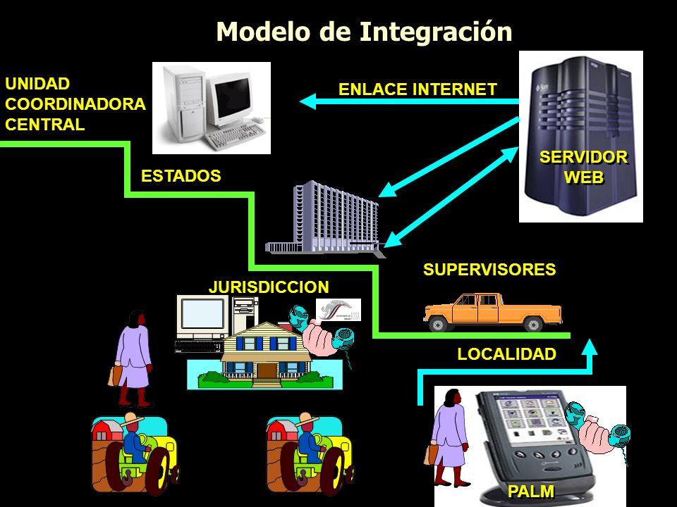 Modelo de Integración UNIDAD ENLACE INTERNET COORDINADORA CENTRAL