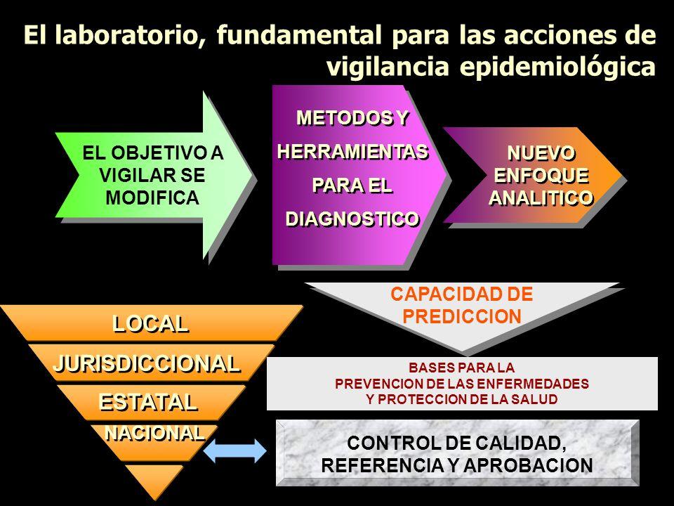 El laboratorio, fundamental para las acciones de vigilancia epidemiológica