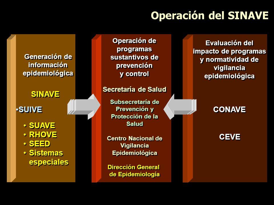 Operación del SINAVE SINAVE SUIVE SUAVE RHOVE SEED Sistemas especiales