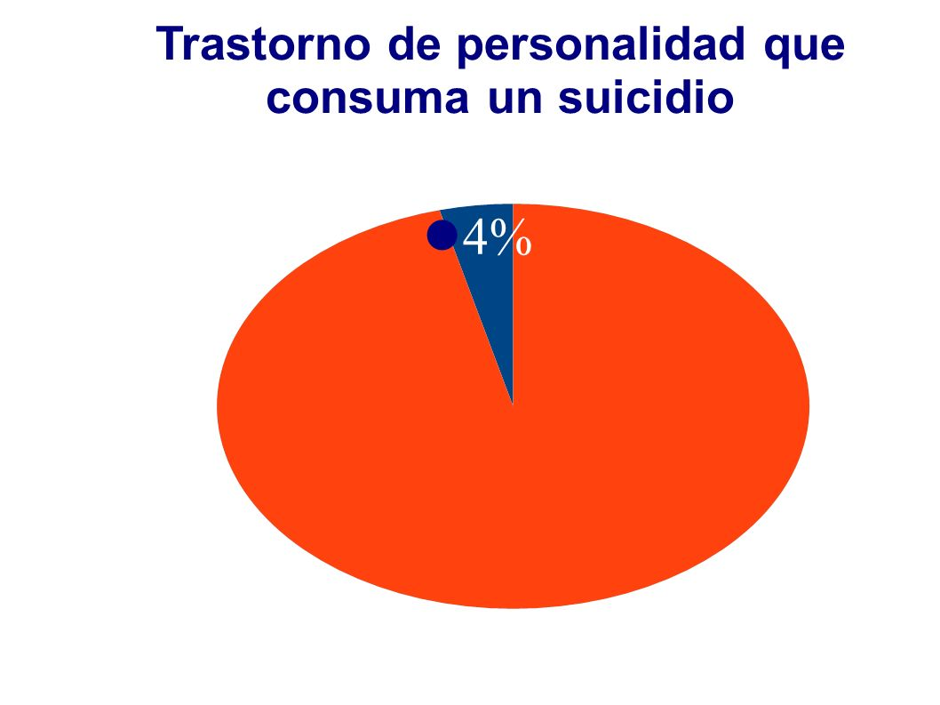 Trastorno de personalidad que consuma un suicidio