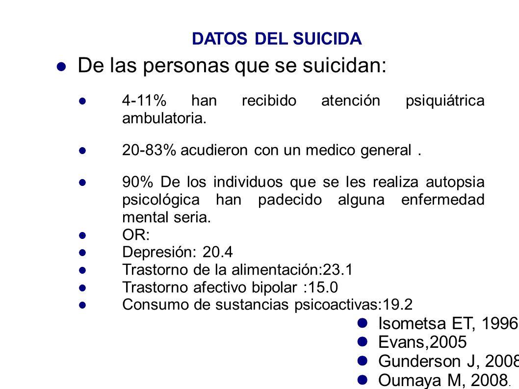 De las personas que se suicidan: