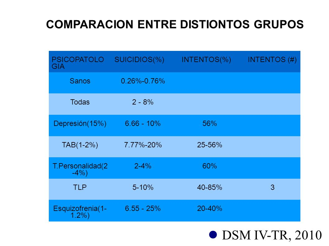 COMPARACION ENTRE DISTIONTOS GRUPOS