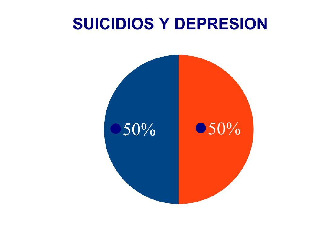 SUICIDIOS Y DEPRESION 50% 50% 50%